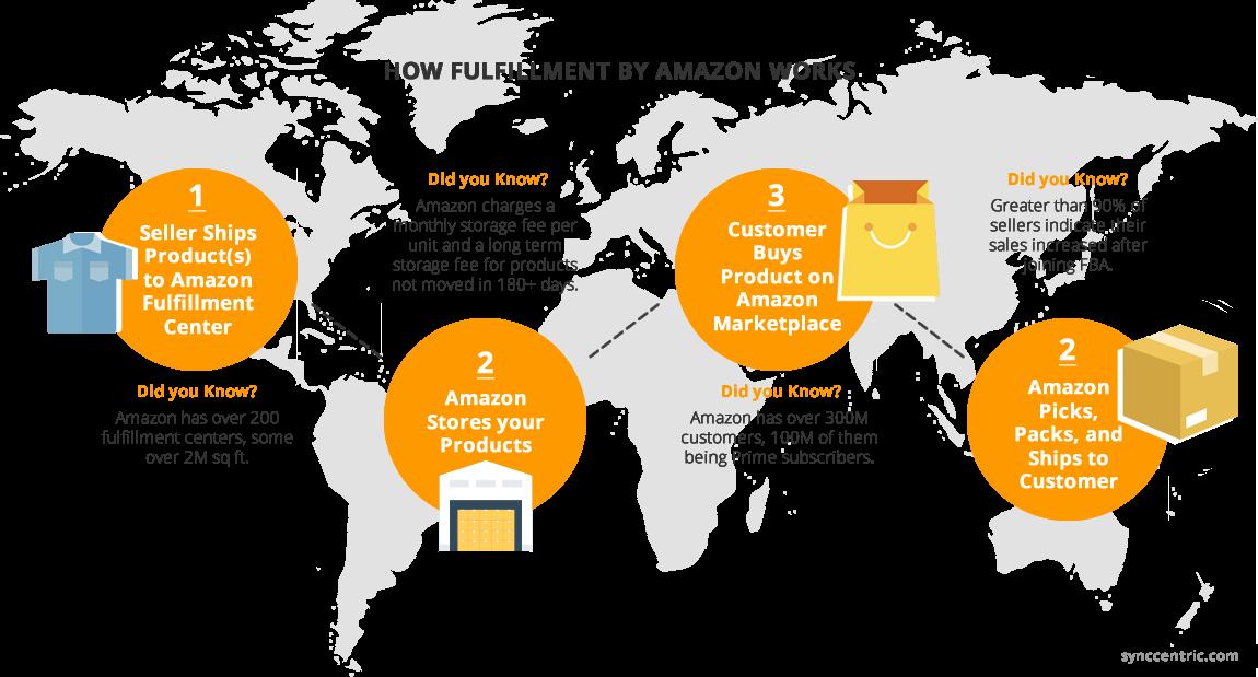 Amazon FBA Fee & Revenue Calculator for Bulk Products